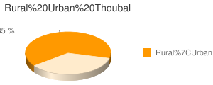 Thoubal census population